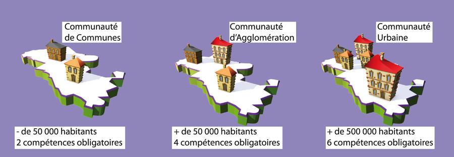 cộng đồng đô thị